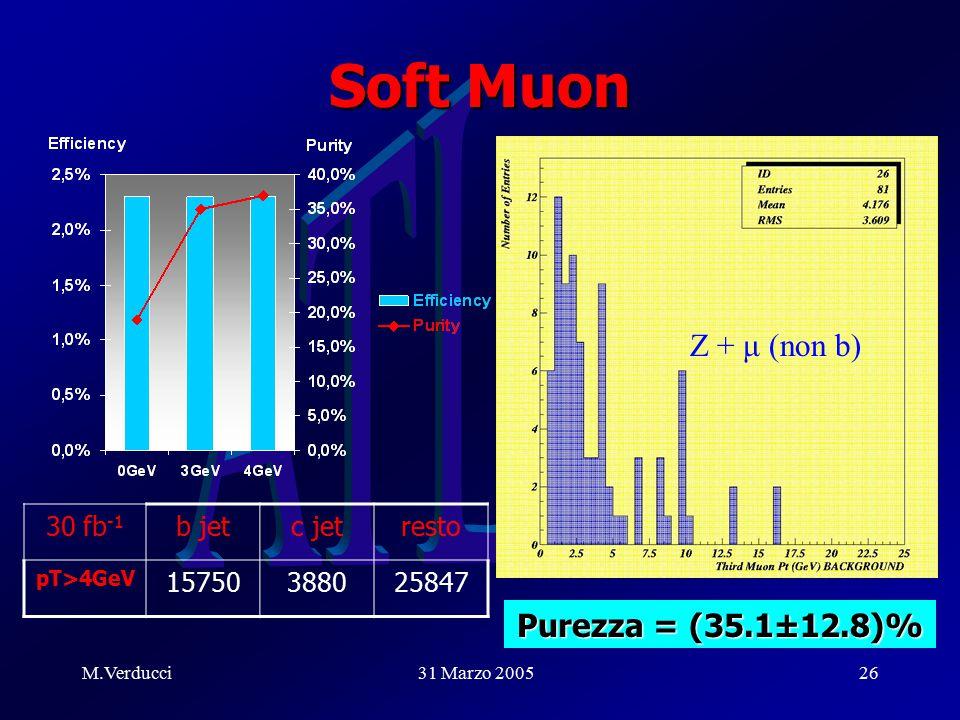 M.Verducci31 Marzo 200526 Soft Muon Z + μ (non b) 30 fb -1 b jetc jetresto pT>4GeV 15750388025847 Purezza = (35.1±12.8)%