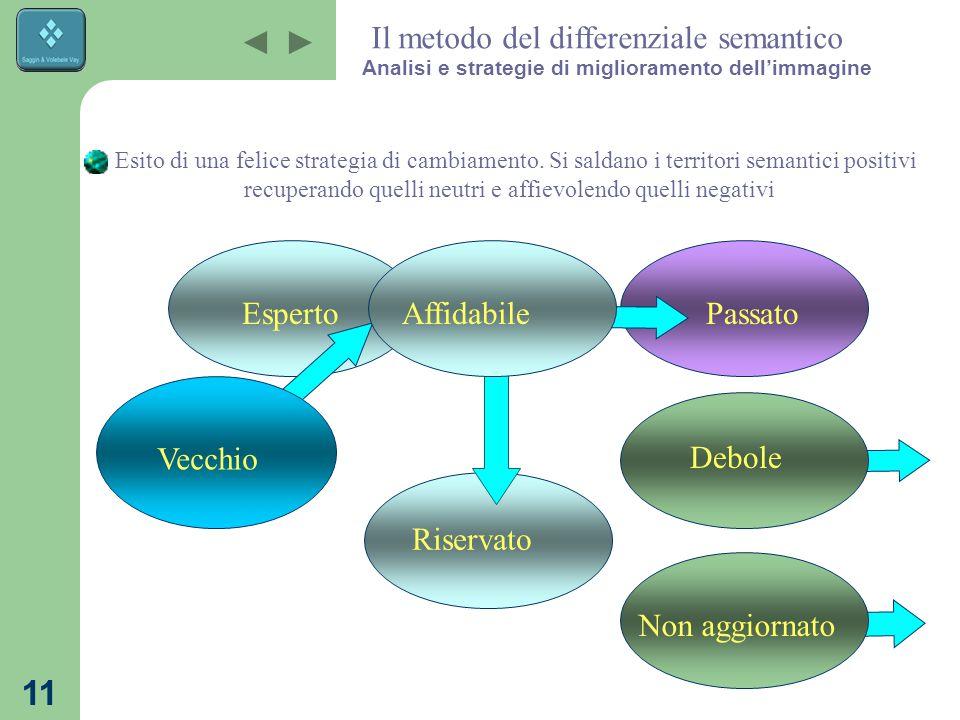 10 PositivoNegativoNeutro Passato Debole Non aggiornato Riservato Affidabile Dopo un analisi del peso relativo dei diversi termini, si tratterà di val