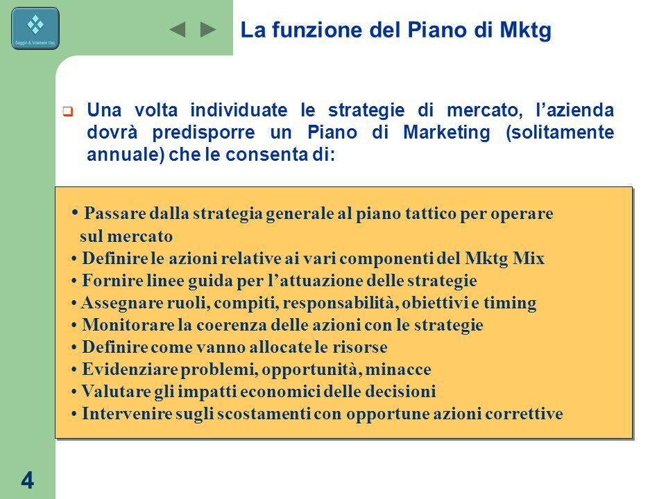 3 Il Piano annuale di Mktg  Il Piano annuale di Marketing è principalmente composto da: Piano di Marketing esterno Piano di Marketing interno Riguard