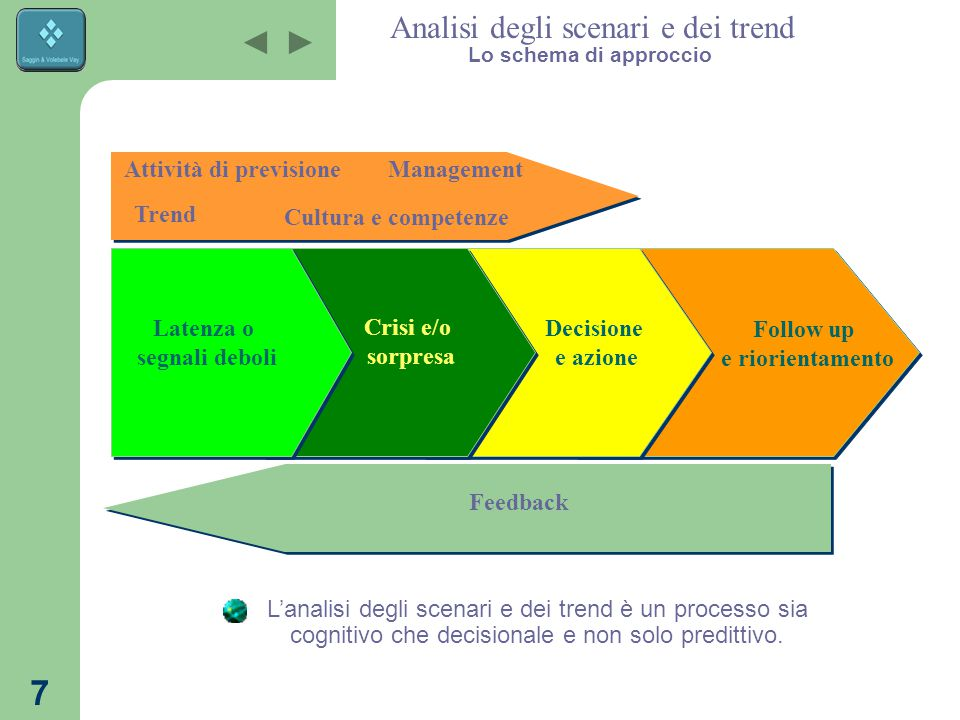 6 La gestione strategica del riposizionamento Design Immagine Gamma Azioni Processi/funzioni interessate Competenze richieste Design innovativo aprire
