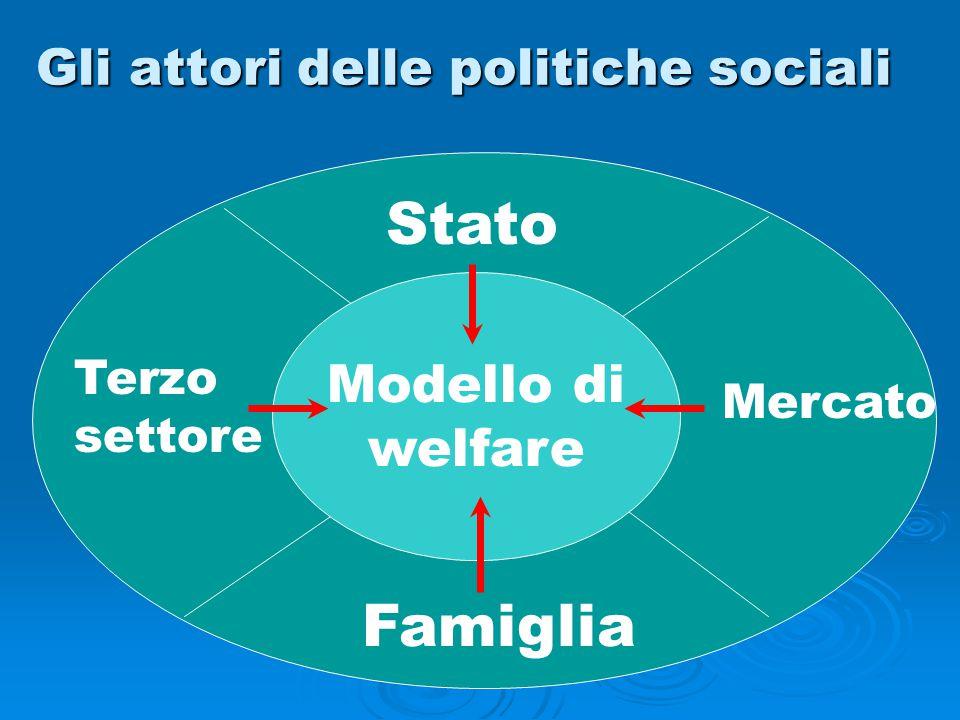 Gli attori delle politiche sociali Stato Mercato Famiglia Terzo settore Modello di welfare