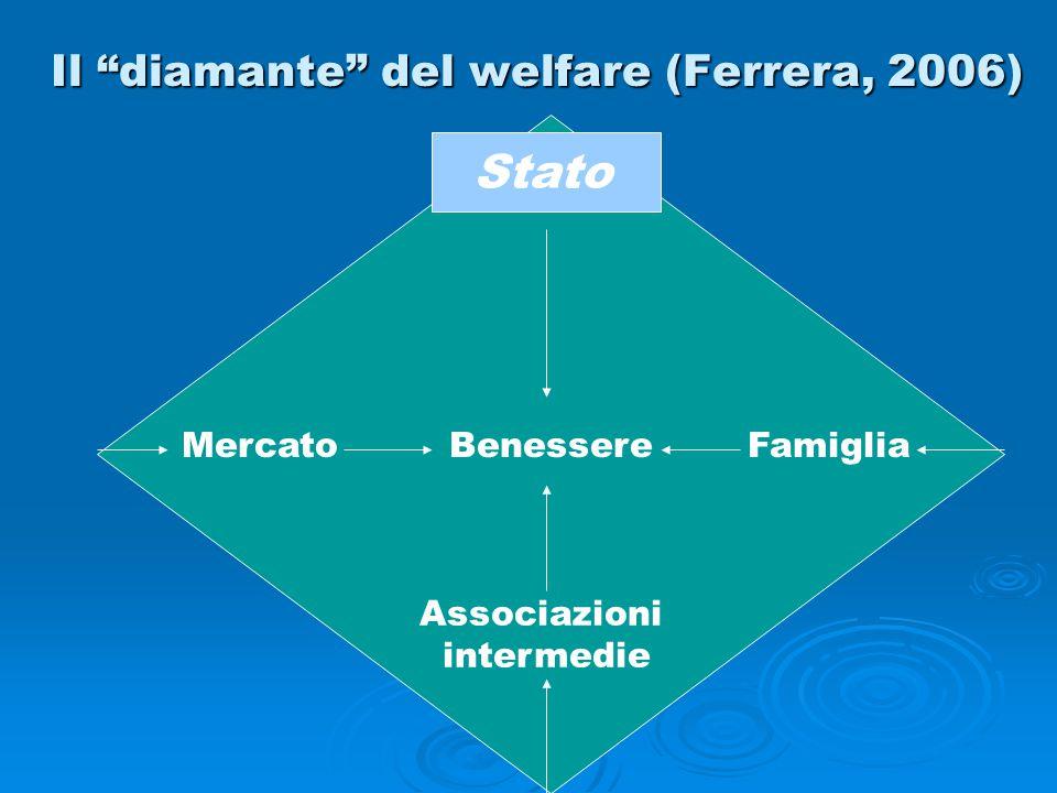 """Il """"diamante"""" del welfare (Ferrera, 2006) Stato BenessereMercatoFamiglia Associazioni intermedie"""