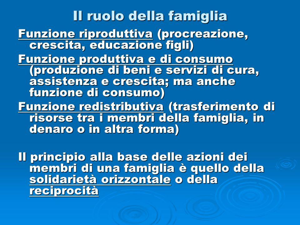 Il ruolo della famiglia Funzione riproduttiva (procreazione, crescita, educazione figli) Funzione produttiva e di consumo (produzione di beni e serviz
