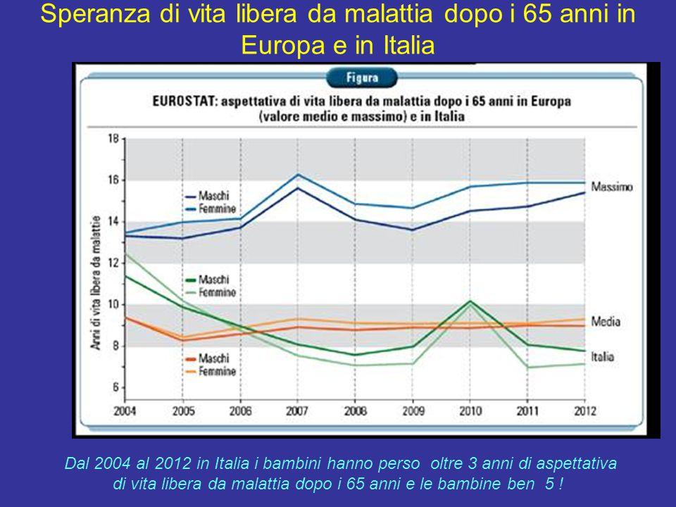 Speranza di vita libera da malattia dopo i 65 anni in Europa e in Italia Dal 2004 al 2012 in Italia i bambini hanno perso oltre 3 anni di aspettativa di vita libera da malattia dopo i 65 anni e le bambine ben 5 !