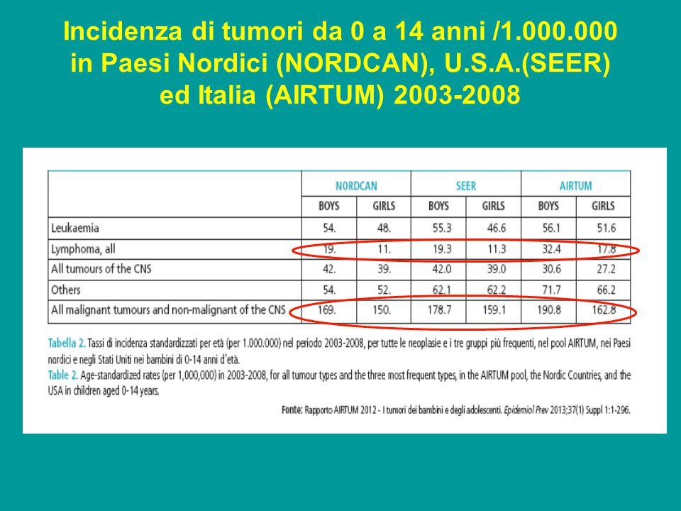 Incidenza di tumori da 0 a 14 anni /1.000.000 in Paesi Nordici (NORDCAN), U.S.A.(SEER) ed Italia (AIRTUM) 2003-2008