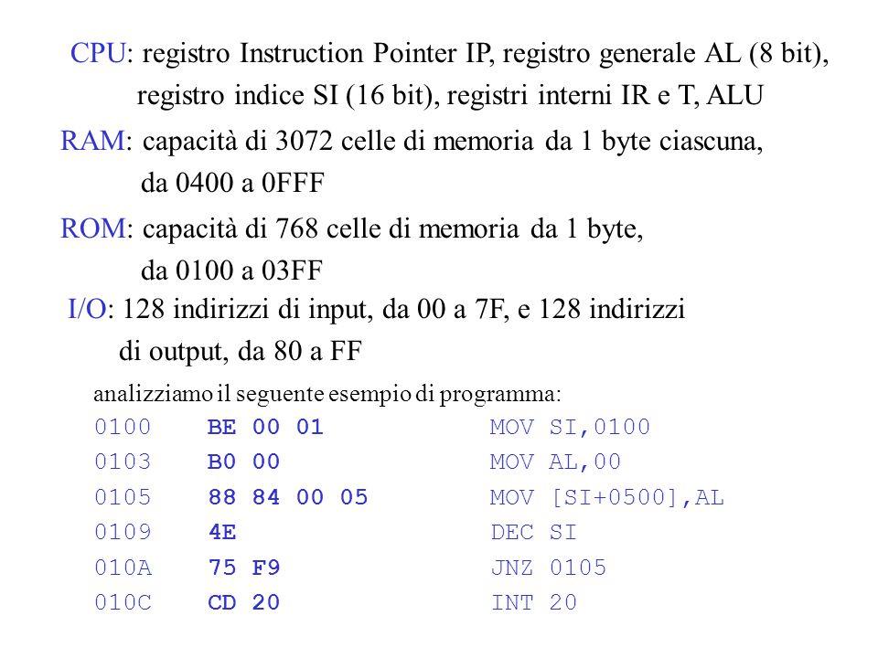 CPU: registro Instruction Pointer IP, registro generale AL (8 bit), registro indice SI (16 bit), registri interni IR e T, ALU RAM: capacità di 3072 celle di memoria da 1 byte ciascuna, da 0400 a 0FFF ROM: capacità di 768 celle di memoria da 1 byte, da 0100 a 03FF I/O: 128 indirizzi di input, da 00 a 7F, e 128 indirizzi di output, da 80 a FF analizziamo il seguente esempio di programma: 0100BE 00 01MOV SI,0100 0103B0 00MOV AL,00 010588 84 00 05MOV [SI+0500],AL 01094EDEC SI 010A75 F9JNZ 0105 010CCD 20INT 20