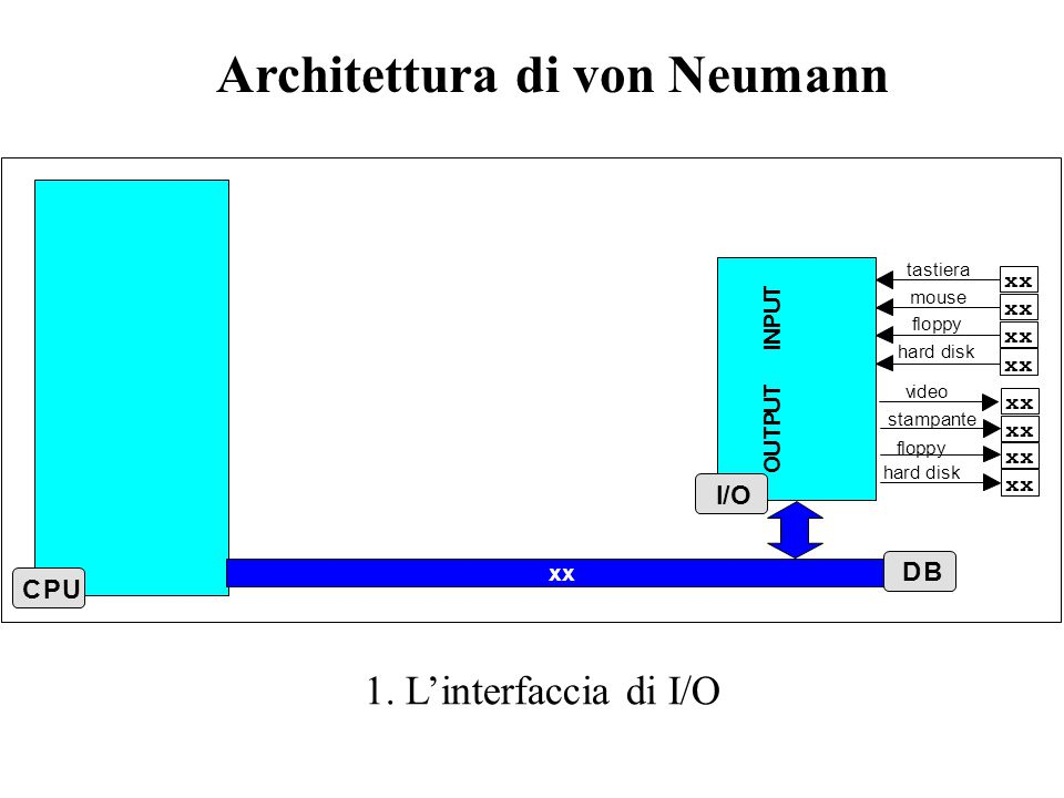 xxxx xx Architettura di von Neumann 2. Address Bus e Data Bus