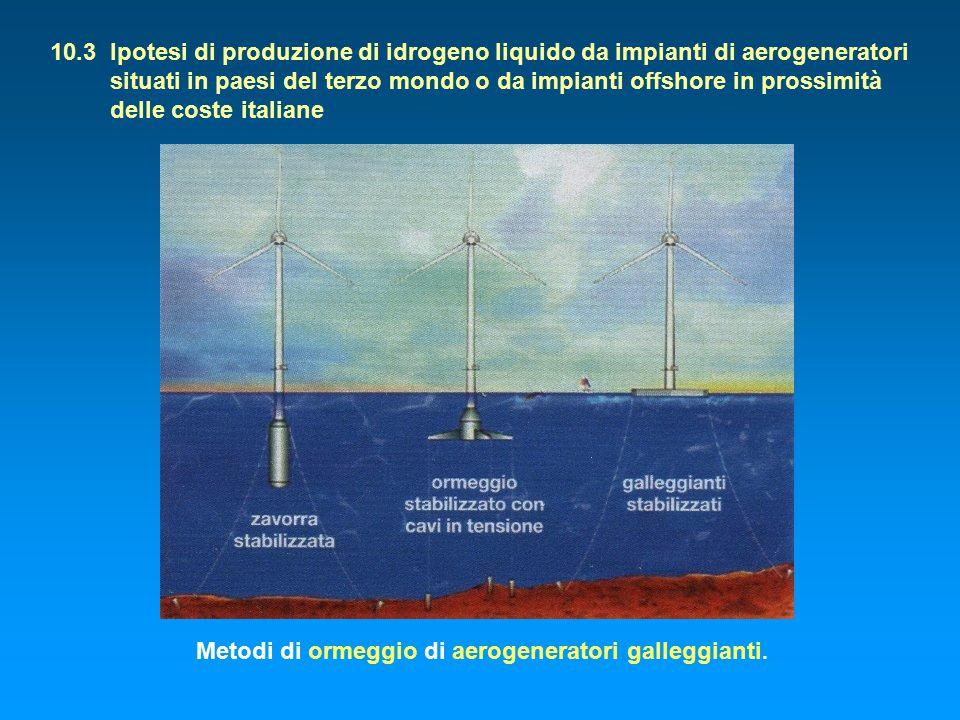 10.3 Ipotesi di produzione di idrogeno liquido da impianti di aerogeneratori situati in paesi del terzo mondo o da impianti offshore in prossimità delle coste italiane Metodi di ormeggio di aerogeneratori galleggianti.