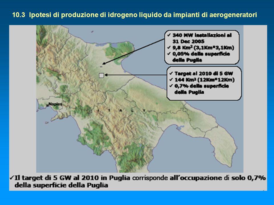 10.3 Ipotesi di produzione di idrogeno liquido da impianti di aerogeneratori