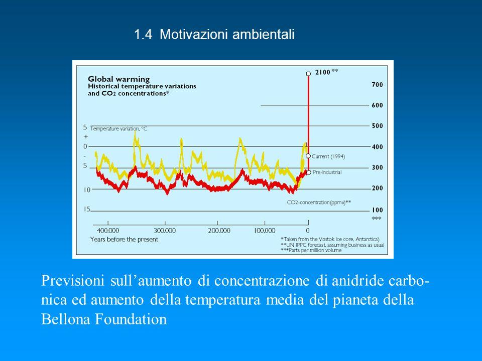 1.4 Motivazioni ambientali Previsioni sull'aumento di concentrazione di anidride carbo- nica ed aumento della temperatura media del pianeta della Bellona Foundation