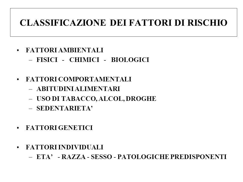 CLASSIFICAZIONE DEI FATTORI DI RISCHIO FATTORI AMBIENTALI –FISICI - CHIMICI - BIOLOGICI FATTORI COMPORTAMENTALI –ABITUDINI ALIMENTARI –USO DI TABACCO, ALCOL, DROGHE –SEDENTARIETA' FATTORI GENETICI FATTORI INDIVIDUALI –ETA' - RAZZA - SESSO - PATOLOGICHE PREDISPONENTI