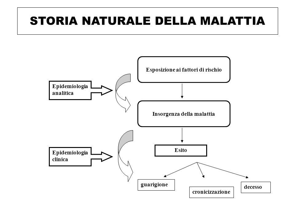 STORIA NATURALE DELLA MALATTIA Epidemiologia clinica Epidemiologia analitica Esito Esposizione ai fattori di rischio Insorgenza della malattia guarigione cronicizzazione decesso
