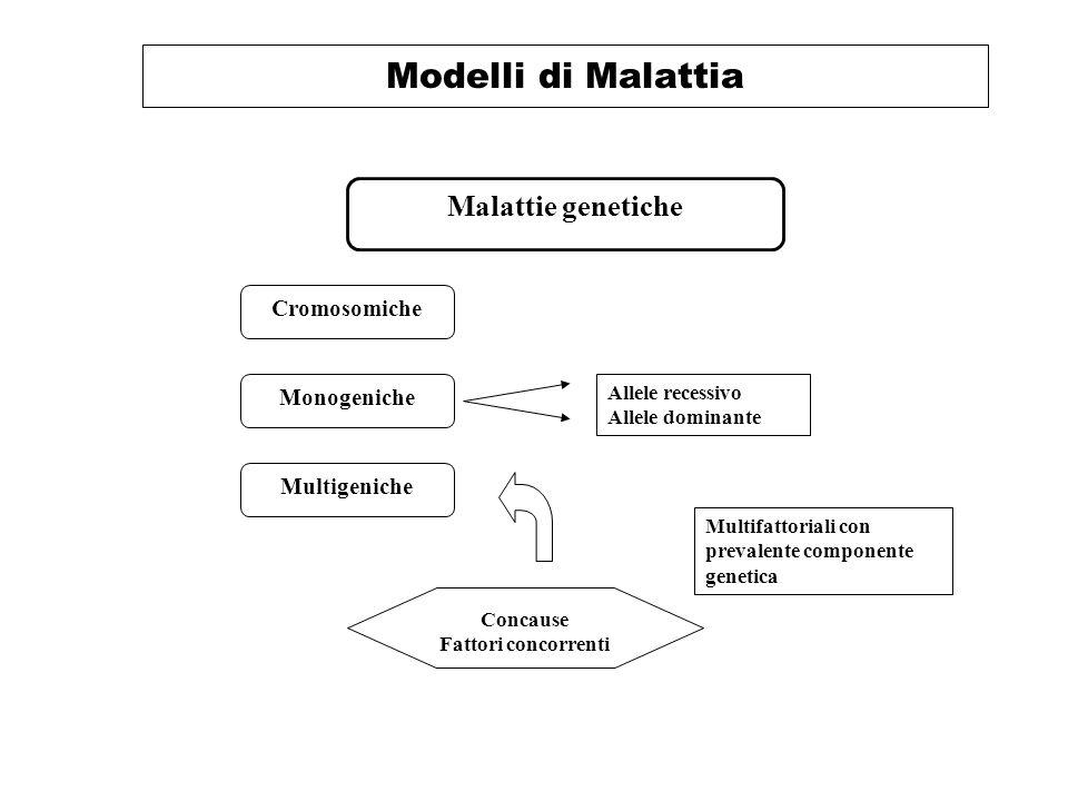 Modelli di Malattia Malattie genetiche Cromosomiche Concause Fattori concorrenti Monogeniche Multigeniche Allele recessivo Allele dominante Multifattoriali con prevalente componente genetica