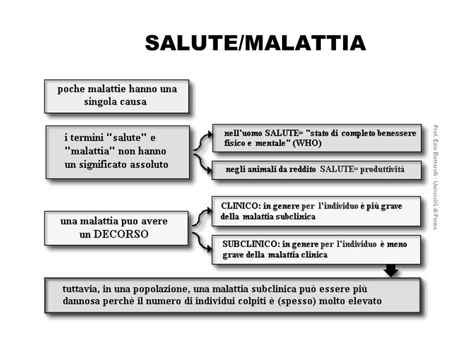 Modelli di Malattia Malattia multifattoriale Malattia 1 Fattore di rischio 1 Modulazioni ambientali, Fattori relativi all'ospite La CAUSA non è né necessaria, né sufficiente Fattore di rischio 2 Fattore di rischio 3 Malattia 2 Malattia 3