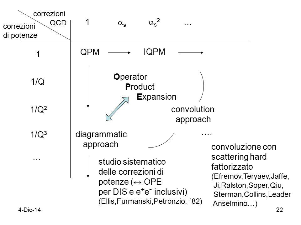 4-Dic-1422 correzioni QCD correzioni di potenze 1 1/Q 1/Q 2 1/Q 3 … 1 ss s2s2 … QPM IQPM Operator Product Expansion diagrammatic approach ….