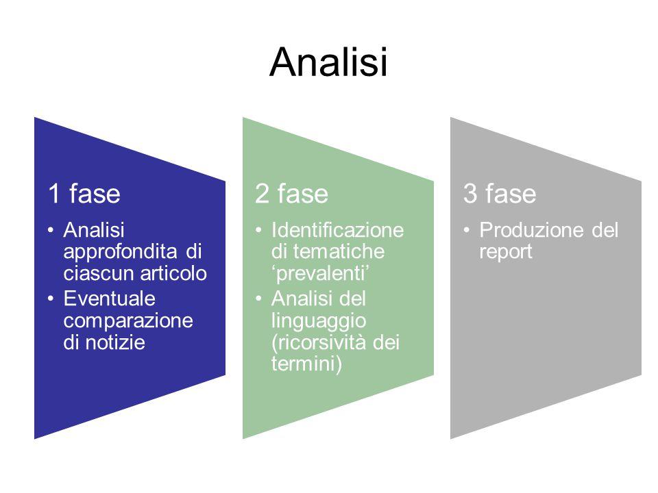 Analisi 1 fase Analisi approfondita di ciascun articolo Eventuale comparazione di notizie 2 fase Identificazione di tematiche 'prevalenti' Analisi del linguaggio (ricorsività dei termini) 3 fase Produzione del report