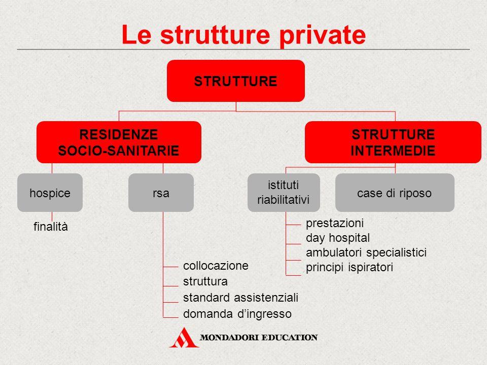 Le strutture private STRUTTURE RESIDENZE SOCIO-SANITARIE collocazione struttura standard assistenziali domanda d'ingresso rsahospice finalità case di