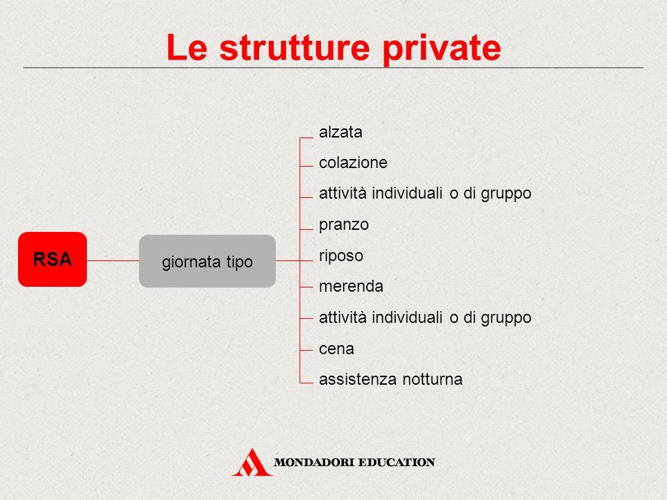 RSA Le strutture private alzata colazione attività individuali o di gruppo pranzo riposo merenda attività individuali o di gruppo cena assistenza nott