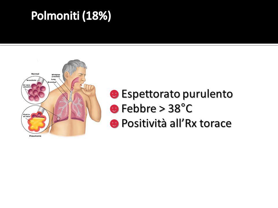 ☻ Espettorato purulento ☻ Febbre > 38°C ☻ Positività all'Rx torace