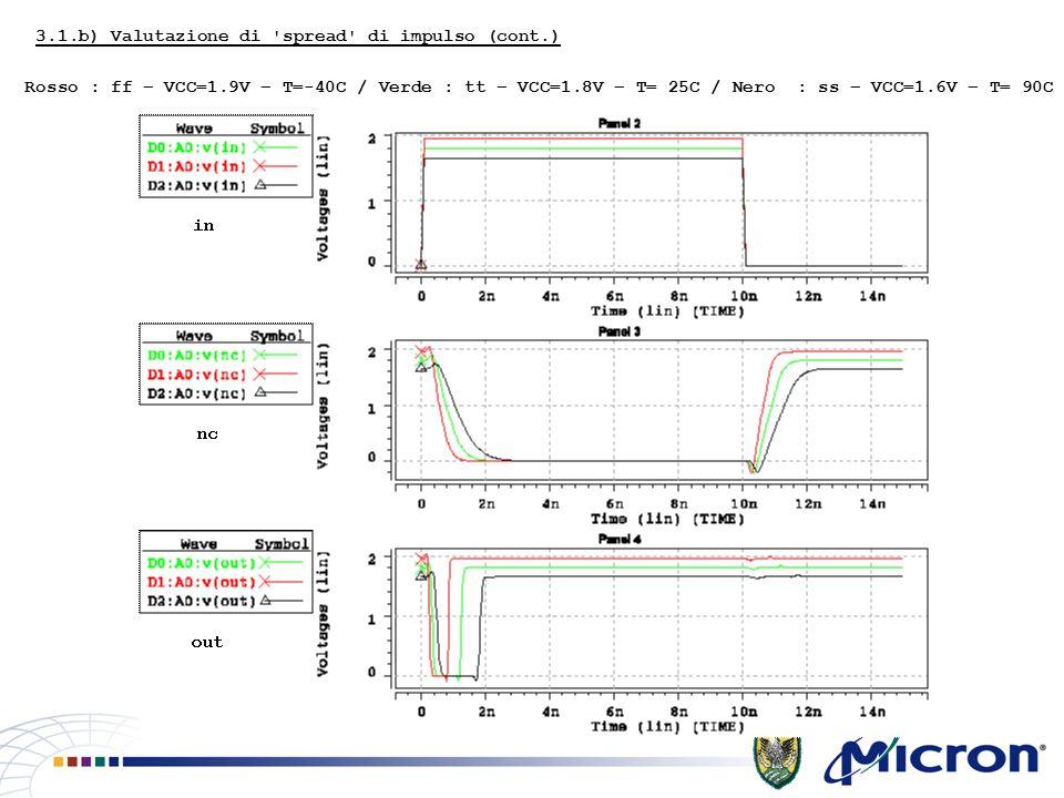 3.1.b) Valutazione di spread di impulso (cont.) Rosso : ff – VCC=1.9V – T=-40C / Verde : tt – VCC=1.8V – T= 25C / Nero : ss – VCC=1.6V – T= 90C