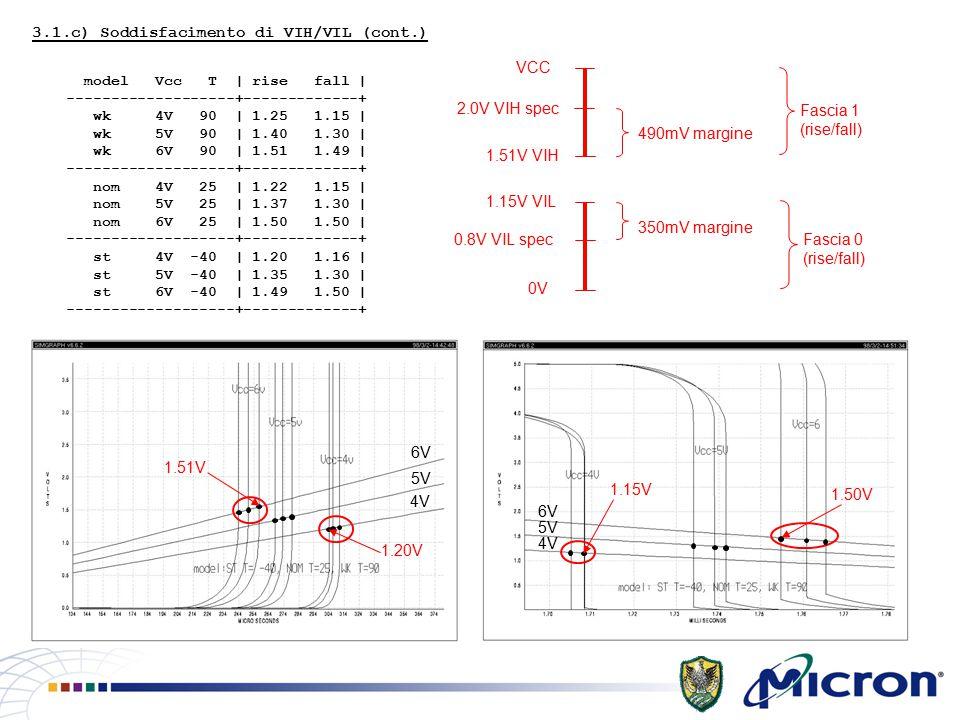 3.1.c) Soddisfacimento di VIH/VIL (cont.) model Vcc T | rise fall | -------------------+-------------+ wk 4V 90 | 1.25 1.15 | wk 5V 90 | 1.40 1.30 | wk 6V 90 | 1.51 1.49 | -------------------+-------------+ nom 4V 25 | 1.22 1.15 | nom 5V 25 | 1.37 1.30 | nom 6V 25 | 1.50 1.50 | -------------------+-------------+ st 4V -40 | 1.20 1.16 | st 5V -40 | 1.35 1.30 | st 6V -40 | 1.49 1.50 | -------------------+-------------+ 0V 0.8V VIL spec 1.15V VIL 1.51V VIH 2.0V VIH spec VCC 350mV margine 490mV margine Fascia 1 (rise/fall) Fascia 0 (rise/fall) 4V 5V 6V 1.51V 1.20V 4V 5V 6V 1.15V 1.50V