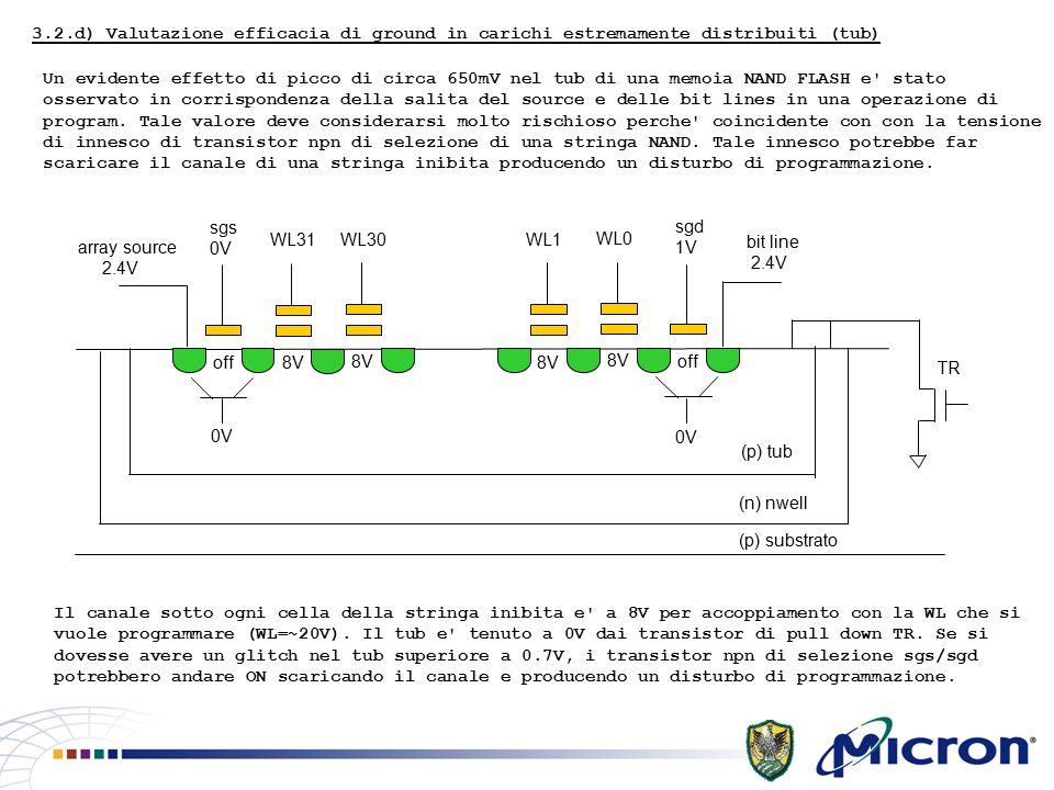 3.2.d) Valutazione efficacia di ground in carichi estremamente distribuiti (tub) Un evidente effetto di picco di circa 650mV nel tub di una memoia NAND FLASH e stato osservato in corrispondenza della salita del source e delle bit lines in una operazione di program.