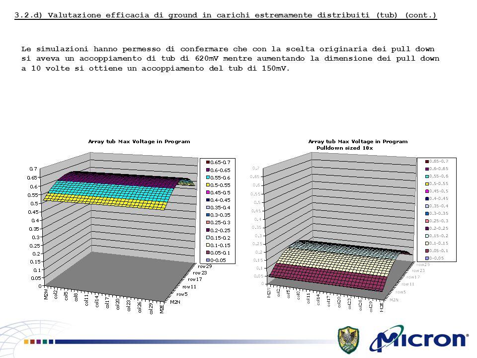 3.2.d) Valutazione efficacia di ground in carichi estremamente distribuiti (tub) (cont.) Le simulazioni hanno permesso di confermare che con la scelta originaria dei pull down si aveva un accoppiamento di tub di 620mV mentre aumentando la dimensione dei pull down a 10 volte si ottiene un accoppiamento del tub di 150mV.