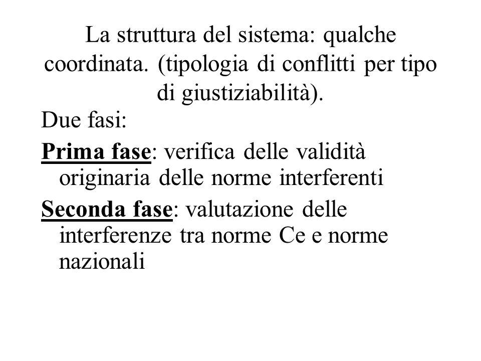 La struttura del sistema: qualche coordinata. (tipologia di conflitti per tipo di giustiziabilità). Due fasi: Prima fase: verifica delle validità orig