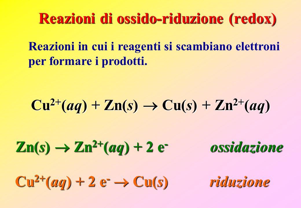 Reazioni in cui i reagenti si scambiano elettroni per formare i prodotti. Reazioni di ossido-riduzione (redox) Cu 2+ (aq) + Zn(s)  Cu(s) + Zn 2+ (aq)