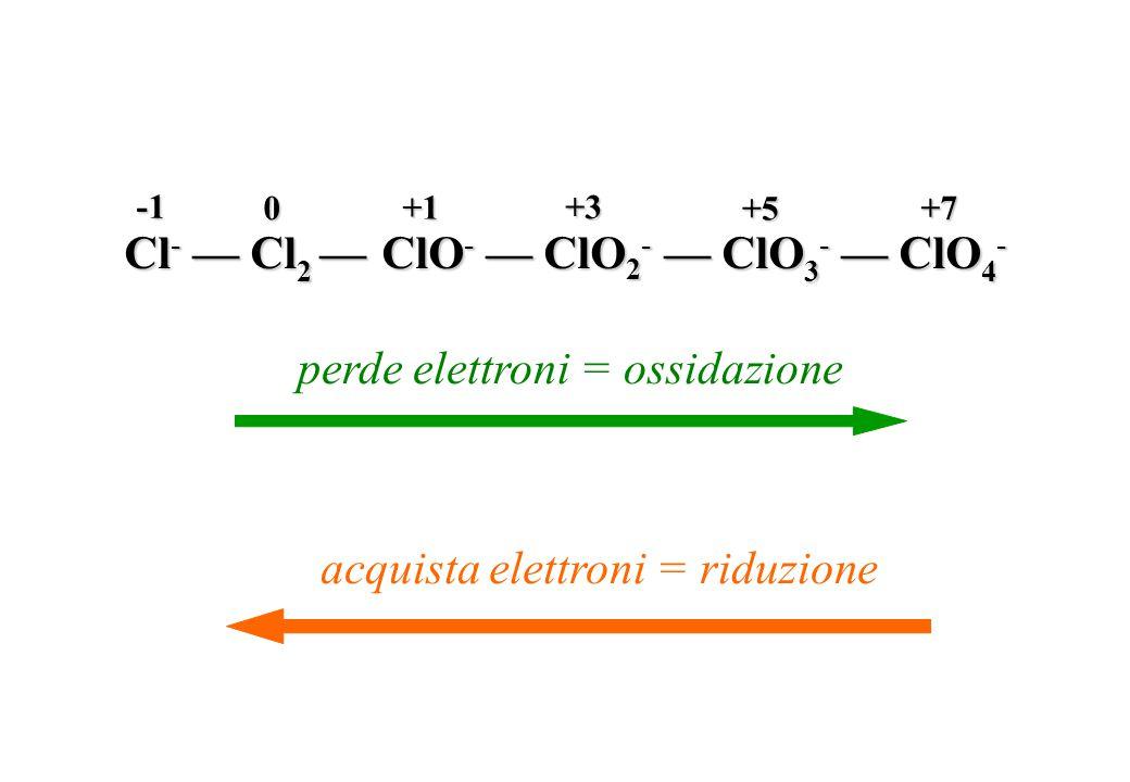 Cl - — Cl 2 — ClO - — ClO 2 - — ClO 3 - — ClO 4 - 0 +1 +3 +5 +7 perde elettroni = ossidazione acquista elettroni = riduzione