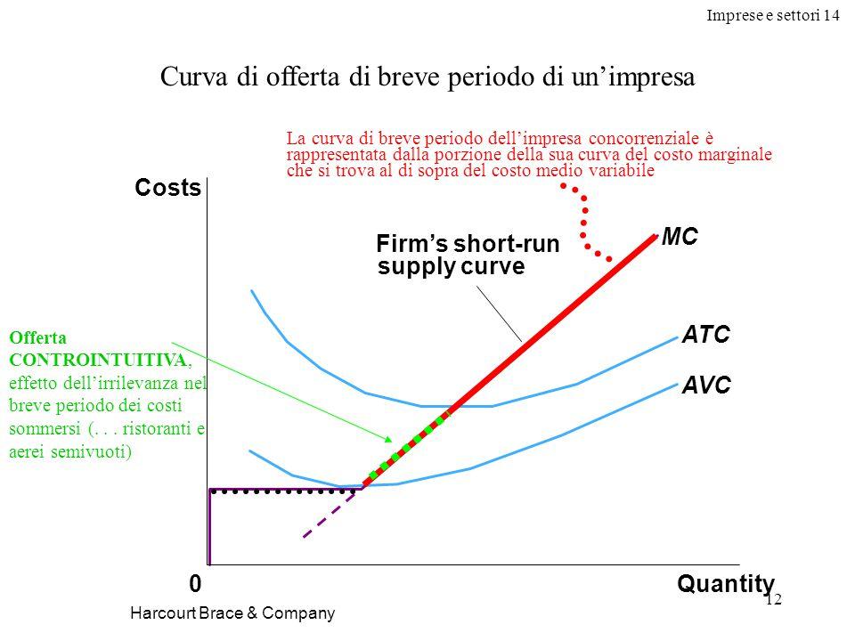 Imprese e settori 14 12 Harcourt Brace & Company Curva di offerta di breve periodo di un'impresa Quantity MC ATC AVC 0 Costs Firm's short-run supply curve La curva di breve periodo dell'impresa concorrenziale è rappresentata dalla porzione della sua curva del costo marginale che si trova al di sopra del costo medio variabile Offerta CONTROINTUITIVA, effetto dell'irrilevanza nel breve periodo dei costi sommersi (...