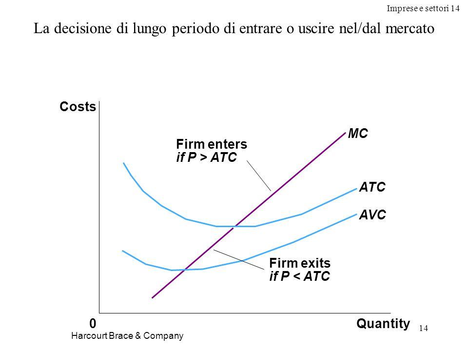 Imprese e settori 14 14 Harcourt Brace & Company La decisione di lungo periodo di entrare o uscire nel/dal mercato Firm enters if P > ATC Firm exits if P < ATC Quantity MC ATC AVC 0 Costs