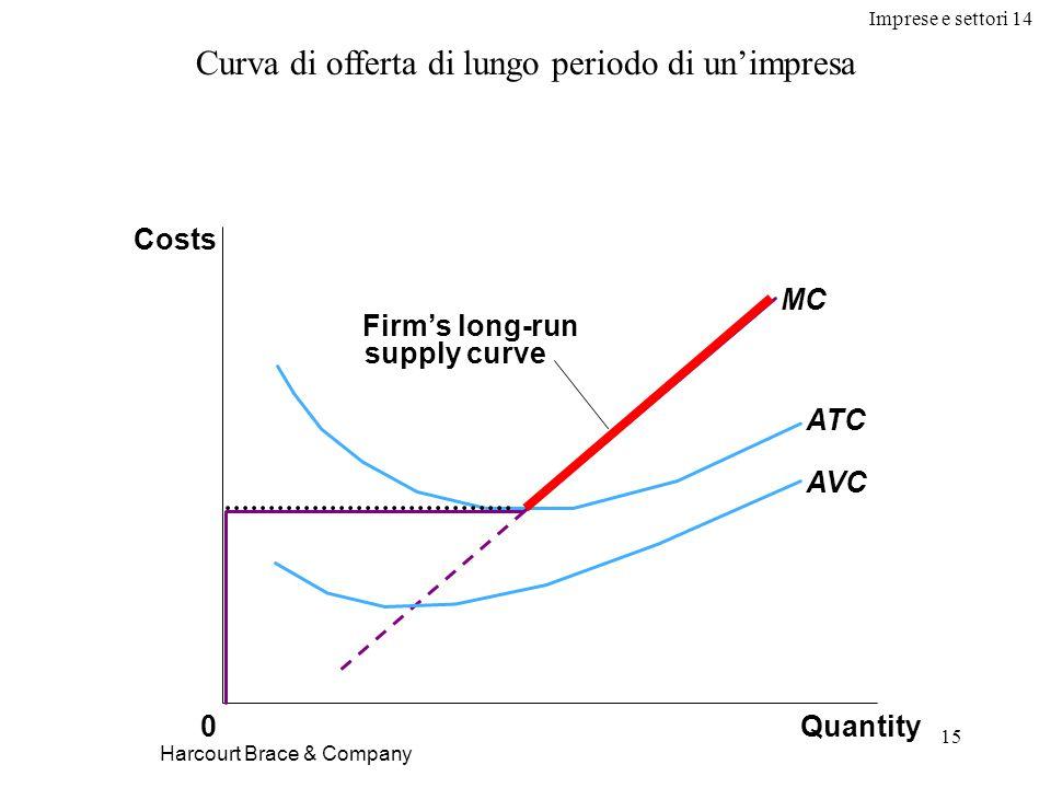 Imprese e settori 14 15 Harcourt Brace & Company Quantity MC ATC AVC 0 Costs Firm's long-run supply curve Curva di offerta di lungo periodo di un'impresa