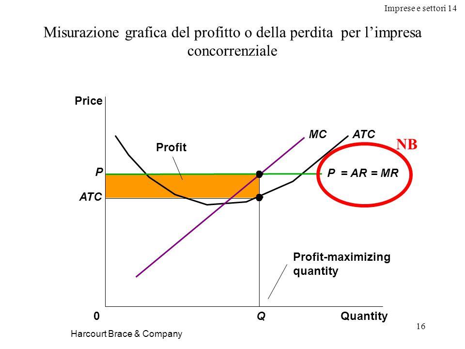 Imprese e settori 14 16 Harcourt Brace & Company Misurazione grafica del profitto o della perdita per l'impresa concorrenziale Quantity0 Price Profit ATCMC P ATC Q Profit-maximizing quantity P = AR = MR NB