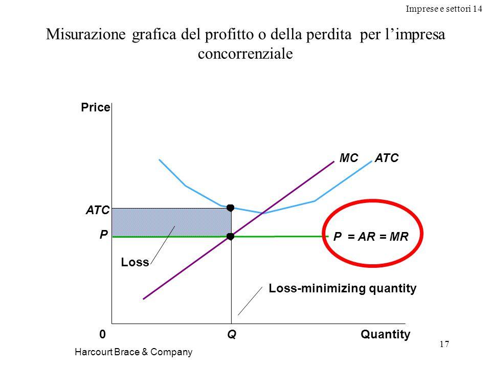 Imprese e settori 14 17 Harcourt Brace & Company Misurazione grafica del profitto o della perdita per l'impresa concorrenziale Quantity0 Price ATC Loss ATCMC Q Loss-minimizing quantity P P = AR = MR
