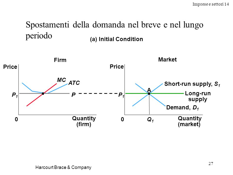 Imprese e settori 14 27 Harcourt Brace & Company Spostamenti della domanda nel breve e nel lungo periodo Firm (a) Initial Condition 0 Price Market Long-run supply Price 0 Demand, D 1 Short-run supply, S 1 P1P1 P MC ATC P1P1 P A Q1Q1 Quantity (market) Quantity (firm)