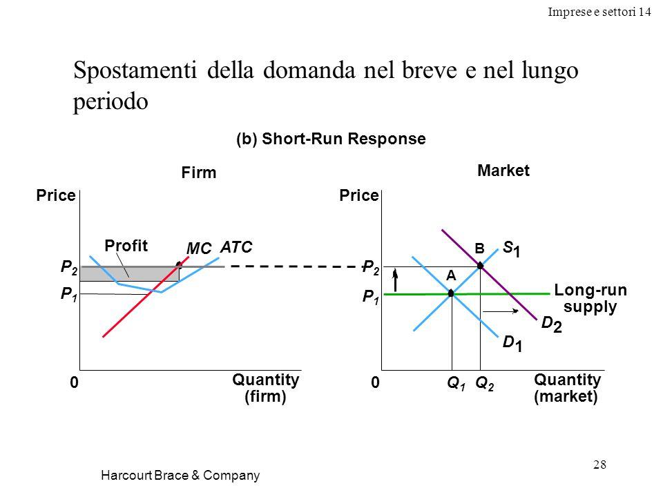 Imprese e settori 14 28 Harcourt Brace & Company Spostamenti della domanda nel breve e nel lungo periodo (b) Short-Run Response Market Firm Quantity (firm) 0 Price MC ATC Profit P1P1 P2P2 Quantity (market) Price 0 D 1 D 2 P1P1 Q1Q1 Q2Q2 P2P2 A B S 1 Long-run supply