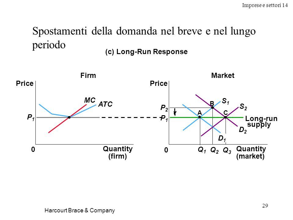Imprese e settori 14 29 Harcourt Brace & Company Spostamenti della domanda nel breve e nel lungo periodo (c) Long-Run Response P1P1 Firm 0 Price MC ATC Market Price 0 P1P1 P2P2 Q1Q1 Q2Q2 Long-run supply Q3Q3 C B D1D1 D2D2 S1S1 A S2S2 Quantity (firm) Quantity (market)