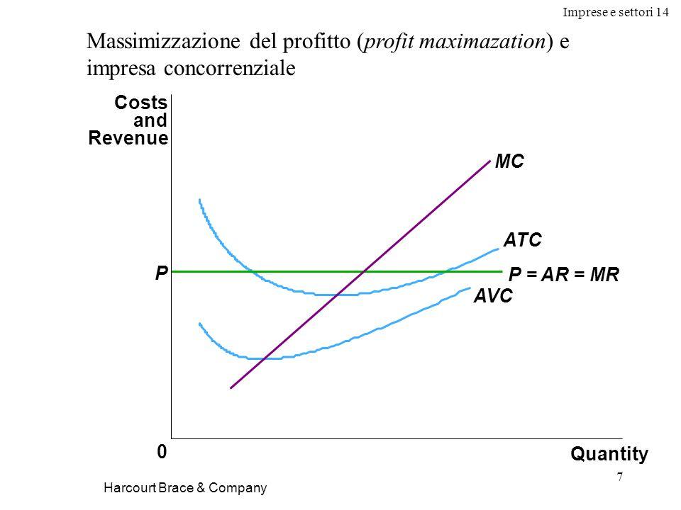 Imprese e settori 14 7 Quantity 0 Costs and Revenue MC ATC AVC P P = AR = MR Harcourt Brace & Company Massimizzazione del profitto (profit maximazation) e impresa concorrenziale