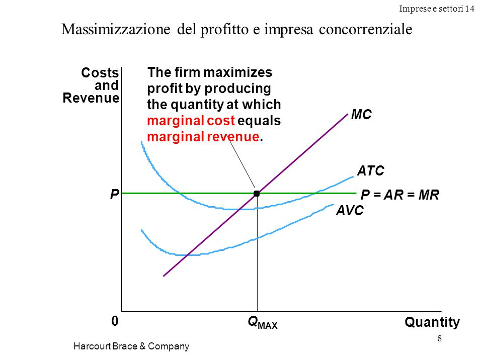 Imprese e settori 14 8 Quantity 0 Costs and Revenue MC ATC AVC Q MAX P = AR = MR The firm maximizes profit by producing the quantity at which marginal cost equals marginal revenue.