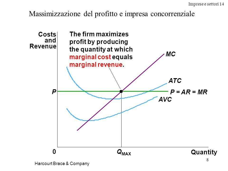 Imprese e settori 14 A.A.