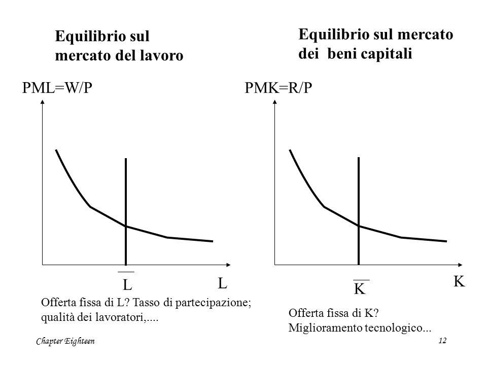 Chapter Eighteen12 L PML=W/P L Equilibrio sul mercato del lavoro PMK=R/P K K Equilibrio sul mercato dei beni capitali Offerta fissa di L? Tasso di par