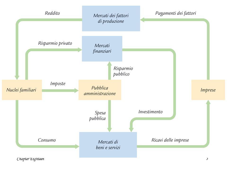 Chapter Eighteen24 La domanda aggregata Le componenti della domanda aggregata: C = domanda per beni e servizi (famiglie) I = domanda per beni di investimento (imprese) G = domanda pubblica per beni e servizi (per ora economia chiusa: no export ed import)