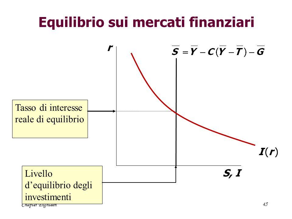 Chapter Eighteen45 Equilibrio sui mercati finanziari r S, I I (r )I (r ) Tasso di interesse reale di equilibrio Livello d'equilibrio degli investiment