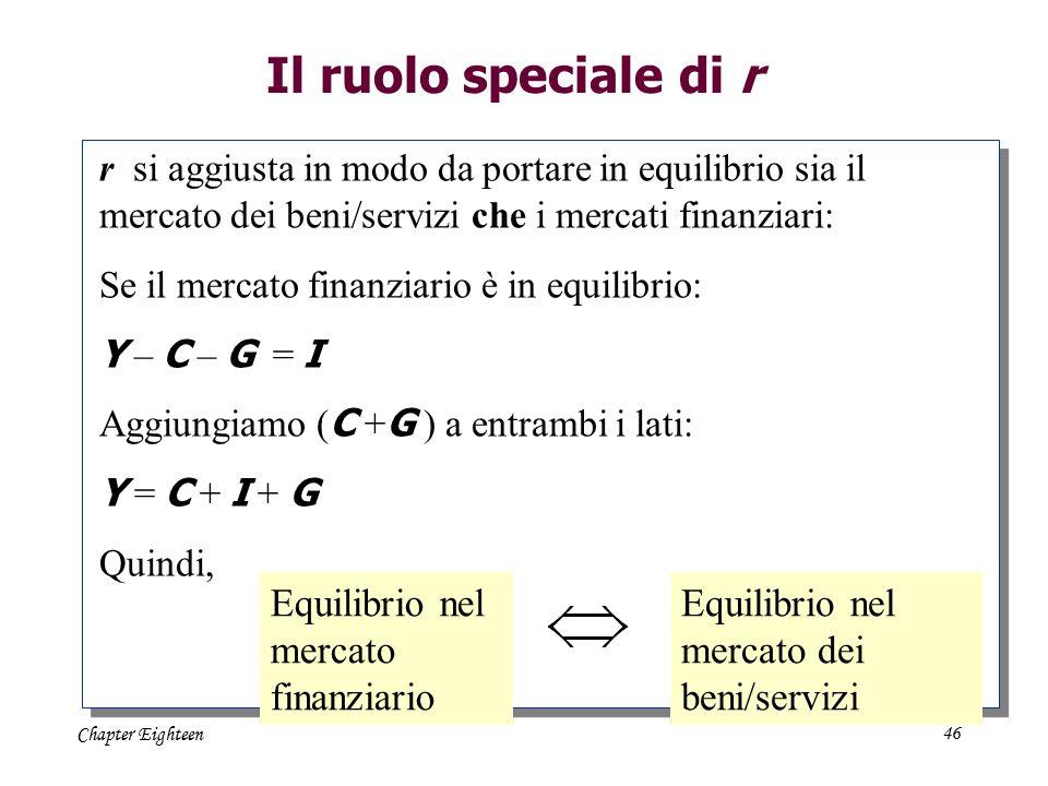 Chapter Eighteen46 Il ruolo speciale di r r si aggiusta in modo da portare in equilibrio sia il mercato dei beni/servizi che i mercati finanziari: Se