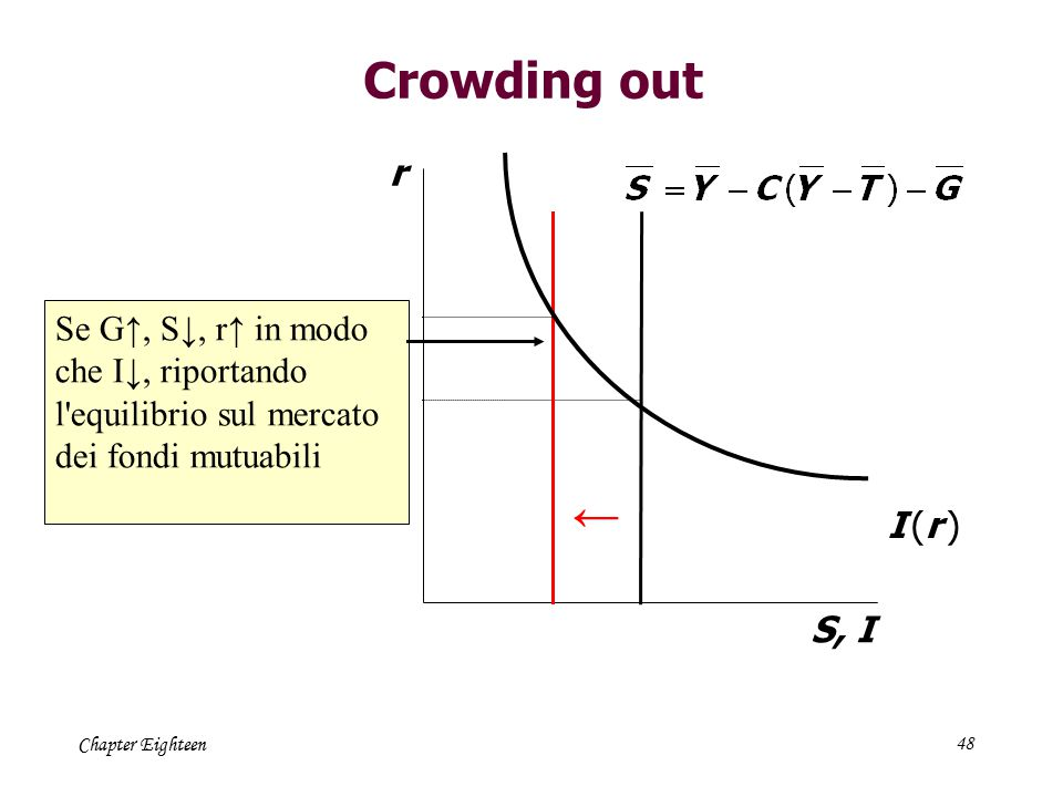 Chapter Eighteen48 Crowding out r S, I I (r )I (r ) Se G↑, S↓, r↑ in modo che I↓, riportando l'equilibrio sul mercato dei fondi mutuabili ←