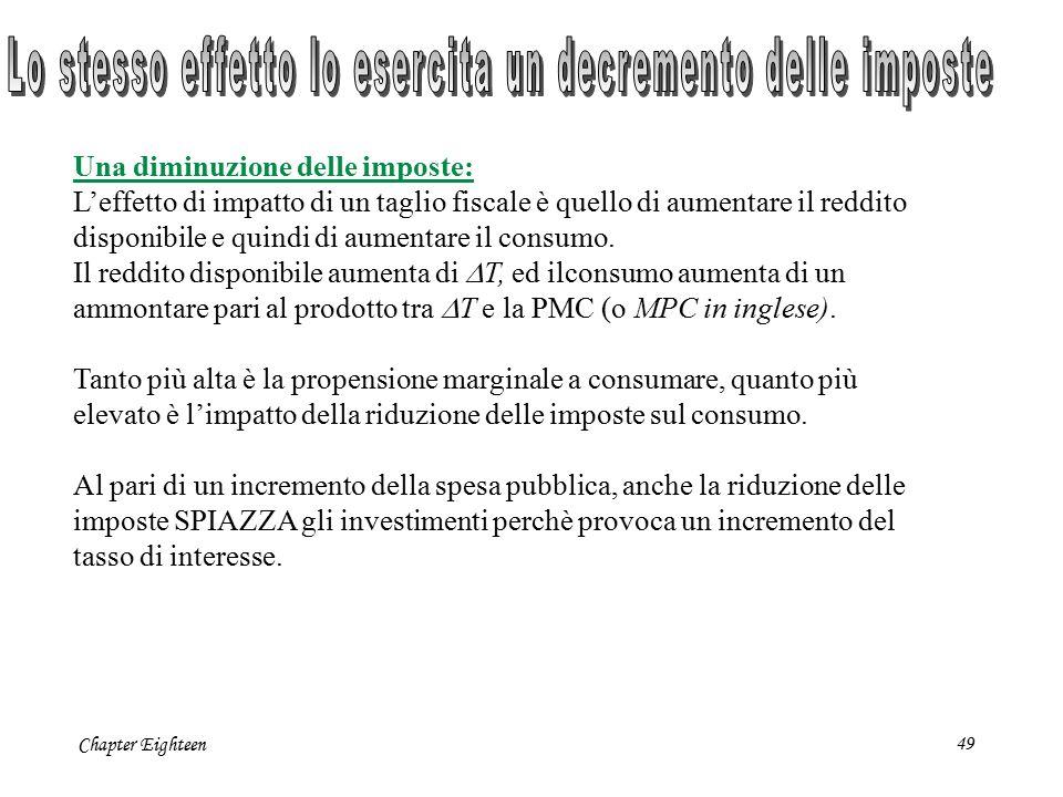 Chapter Eighteen49 Una diminuzione delle imposte: L'effetto di impatto di un taglio fiscale è quello di aumentare il reddito disponibile e quindi di a