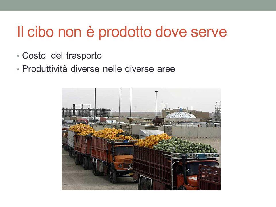 Il cibo non è prodotto dove serve Costo del trasporto Produttività diverse nelle diverse aree