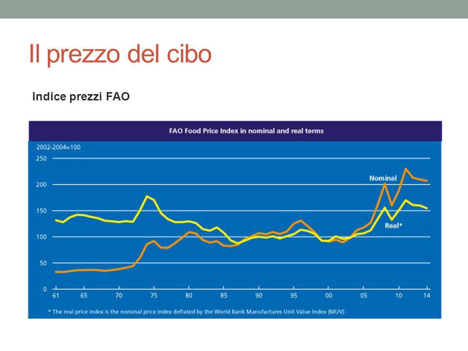 Il prezzo del cibo Indice prezzi FAO
