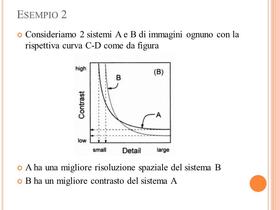 E SEMPIO 2 Consideriamo 2 sistemi A e B di immagini ognuno con la rispettiva curva C-D come da figura A ha una migliore risoluzione spaziale del siste